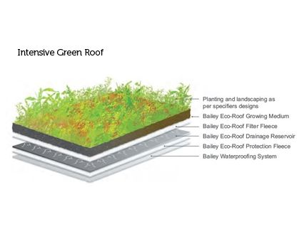 Revit, BIM, Download, Free, Components, Bailey, Roof, Roofing, Systems,atlantic,single,ply,membrane,eco,roof,gree,brown,intensive,extensive,biodiverse,bioversity,planting,sustainable,waterproofing,environment,root,barrier